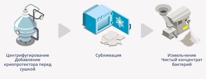Производство препарата смектафлора комфорт: второй этап
