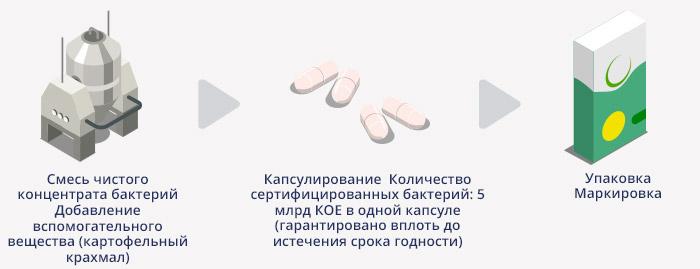 Производство препарата смектафлора комфорт: третий этап